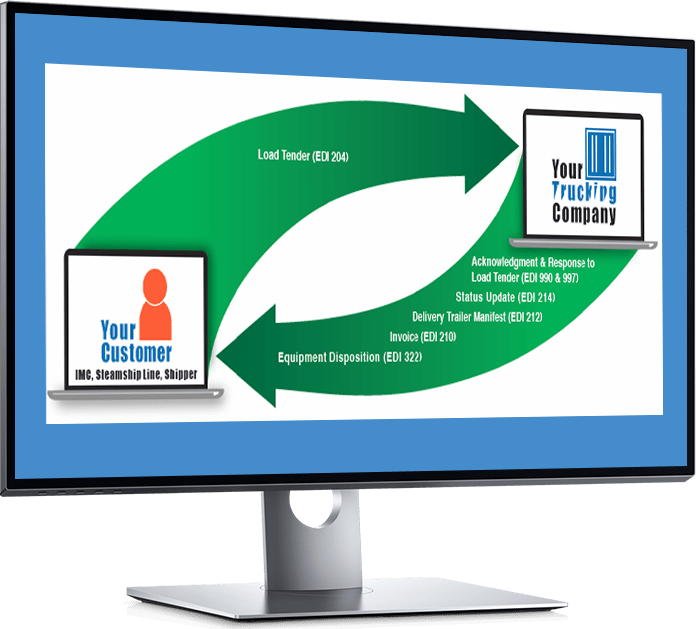 Profit Tools TMS EDI ( Electronic Data Interchange )